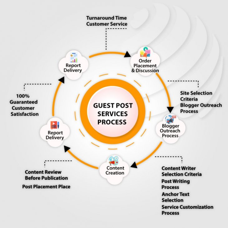How does Guest post services work